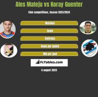 Ales Mateju vs Koray Guenter h2h player stats