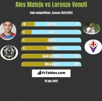 Ales Mateju vs Lorenzo Venuti h2h player stats