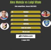 Ales Mateju vs Luigi Vitale h2h player stats