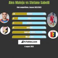 Ales Mateju vs Stefano Sabelli h2h player stats