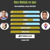 Ales Mateju vs Igor h2h player stats
