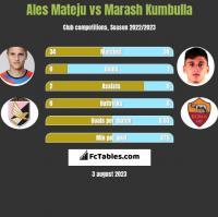 Ales Mateju vs Marash Kumbulla h2h player stats