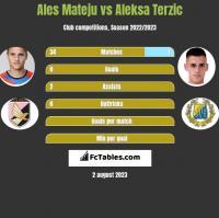 Ales Mateju vs Aleksa Terzic h2h player stats