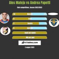 Ales Mateju vs Andrea Papetti h2h player stats