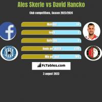 Ales Skerle vs David Hancko h2h player stats