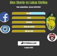 Ales Skerle vs Lukas Stetina h2h player stats