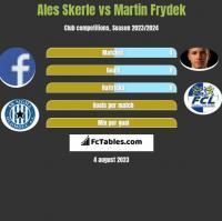 Ales Skerle vs Martin Frydek h2h player stats