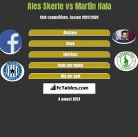 Ales Skerle vs Martin Hala h2h player stats
