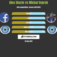 Ales Skerle vs Michal Veprek h2h player stats