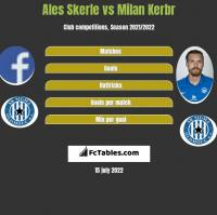 Ales Skerle vs Milan Kerbr h2h player stats