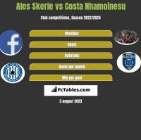Ales Skerle vs Costa Nhamoinesu h2h player stats