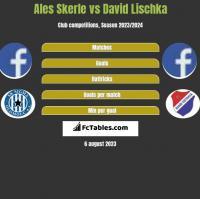 Ales Skerle vs David Lischka h2h player stats
