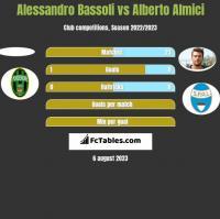 Alessandro Bassoli vs Alberto Almici h2h player stats
