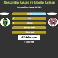 Alessandro Bassoli vs Alberto Barison h2h player stats
