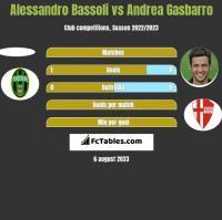 Alessandro Bassoli vs Andrea Gasbarro h2h player stats