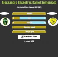 Alessandro Bassoli vs Daniel Semenzato h2h player stats