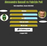 Alessandro Bassoli vs Fabrizio Poli h2h player stats