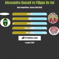 Alessandro Bassoli vs Filippo De Col h2h player stats