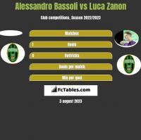 Alessandro Bassoli vs Luca Zanon h2h player stats