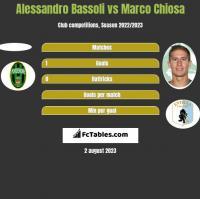 Alessandro Bassoli vs Marco Chiosa h2h player stats