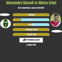 Alessandro Bassoli vs Marco Crimi h2h player stats