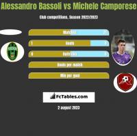 Alessandro Bassoli vs Michele Camporese h2h player stats