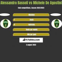 Alessandro Bassoli vs Michele De Agostini h2h player stats