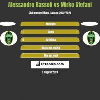 Alessandro Bassoli vs Mirko Stefani h2h player stats