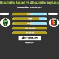 Alessandro Bassoli vs Alessandro Vogliacco h2h player stats