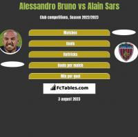 Alessandro Bruno vs Alain Sars h2h player stats