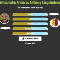 Alessandro Bruno vs Anthony Taugourdeau h2h player stats