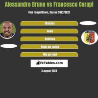Alessandro Bruno vs Francesco Corapi h2h player stats