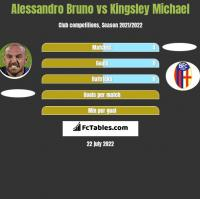 Alessandro Bruno vs Kingsley Michael h2h player stats