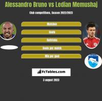 Alessandro Bruno vs Ledian Memushaj h2h player stats