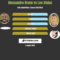 Alessandro Bruno vs Leo Stulac h2h player stats