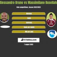 Alessandro Bruno vs Massimilano Busellato h2h player stats