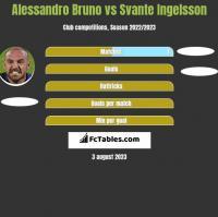 Alessandro Bruno vs Svante Ingelsson h2h player stats