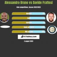 Alessandro Bruno vs Davide Frattesi h2h player stats