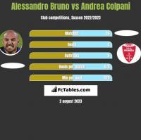 Alessandro Bruno vs Andrea Colpani h2h player stats
