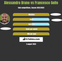 Alessandro Bruno vs Francesco Golfo h2h player stats