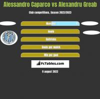 Alessandro Caparco vs Alexandru Greab h2h player stats