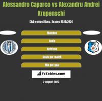 Alessandro Caparco vs Alexandru Andrei Krupenschi h2h player stats