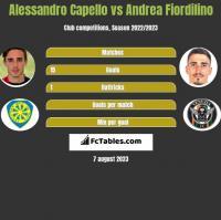 Alessandro Capello vs Andrea Fiordilino h2h player stats