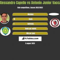 Alessandro Capello vs Antonio Junior Vacca h2h player stats