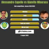 Alessandro Capello vs Gianvito Misuraca h2h player stats