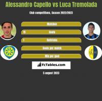 Alessandro Capello vs Luca Tremolada h2h player stats