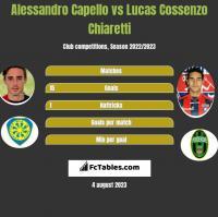Alessandro Capello vs Lucas Cossenzo Chiaretti h2h player stats