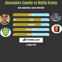 Alessandro Capello vs Mattia Aramu h2h player stats