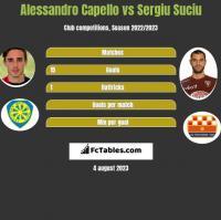 Alessandro Capello vs Sergiu Suciu h2h player stats