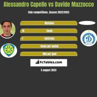 Alessandro Capello vs Davide Mazzocco h2h player stats
